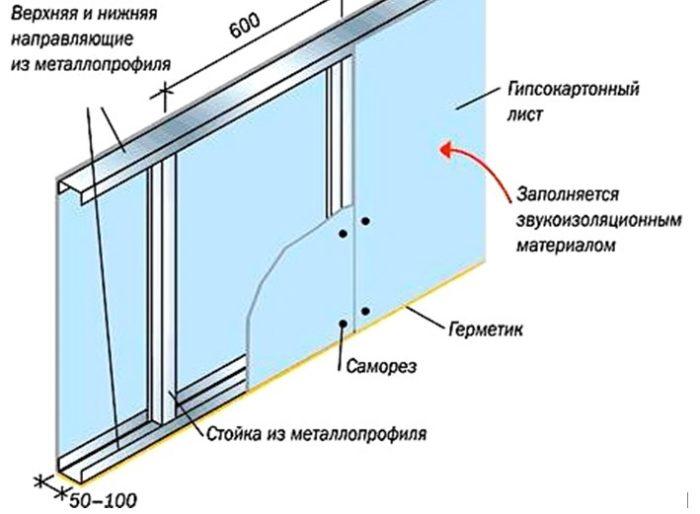 Фото как сделать стенку из гипсокартона 173
