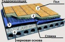 Гидроизоляция квартиры